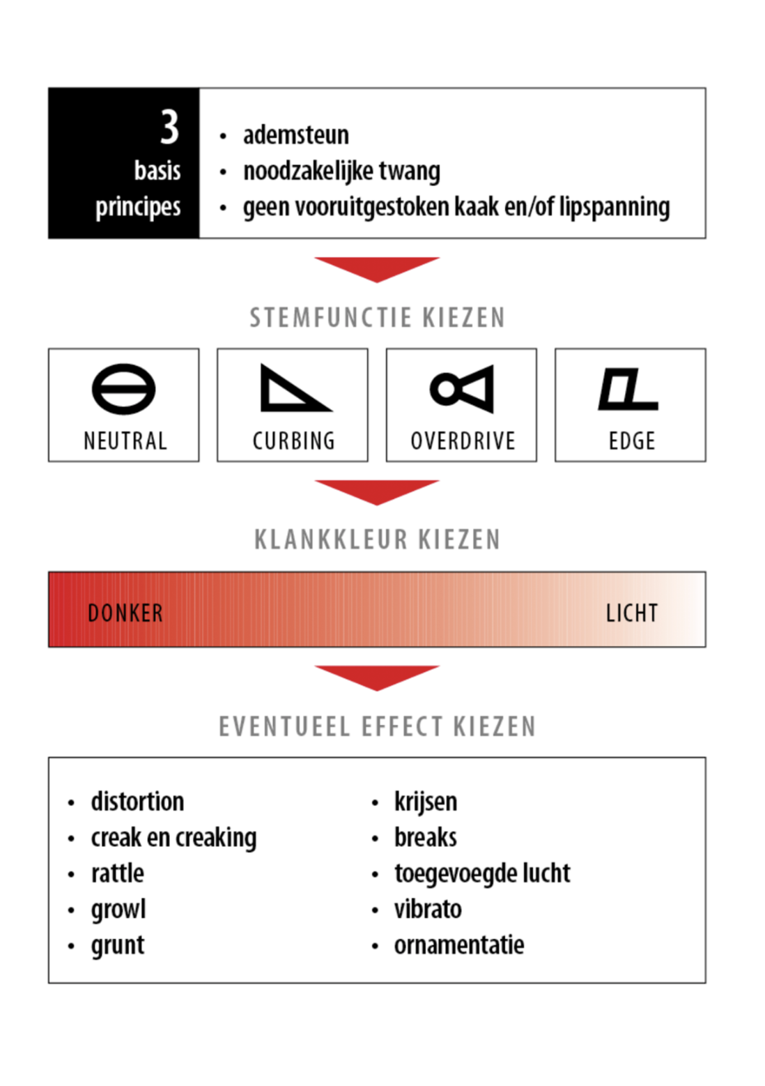 CVT zangles rotterdam
